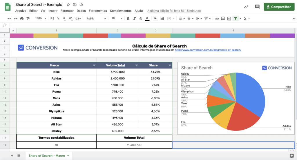 Planilha de Cálculo de Share of Search