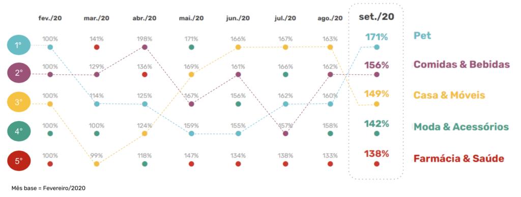 categorias que cresceram durante a pandemia