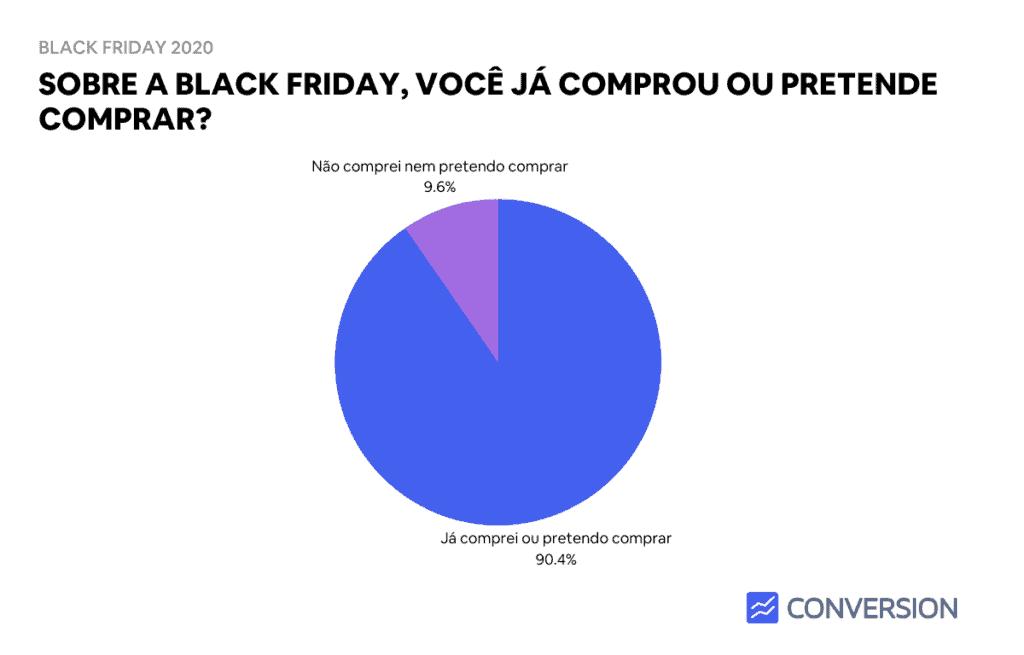 Você já comprou ou pretende comprar na Black Friday?
