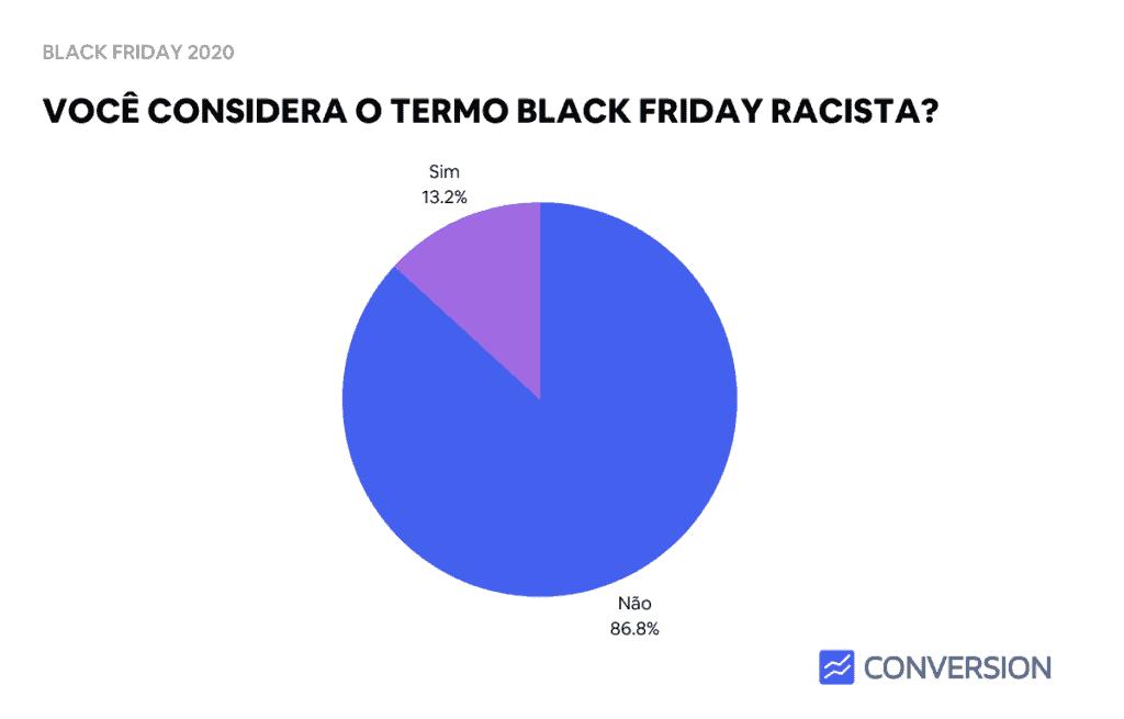 Estatística de Black Friday ser ou não ser um termo racista