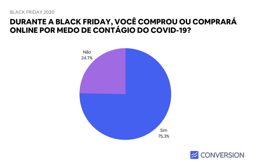 Você comprará por medo do COVID-19?