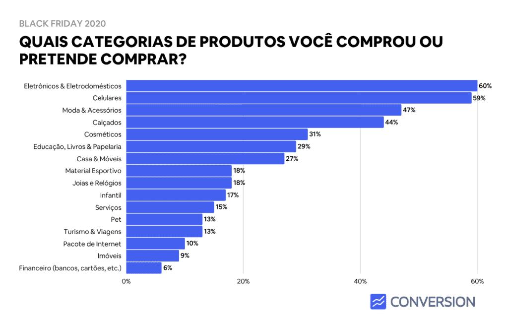 Estatística de principais categorias de produtos comprados