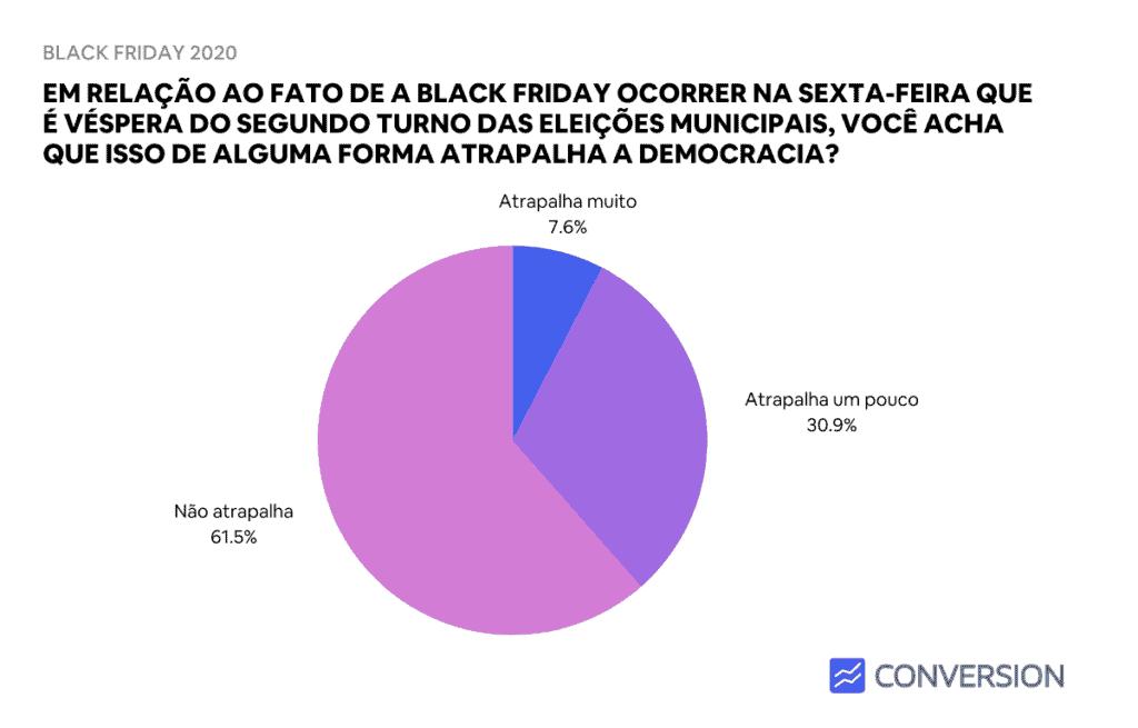 Estatística de Black Friday atrapalhar ou não as eleições