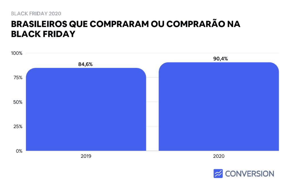 Brasileiros que compraram ou comprarão na Black Friday