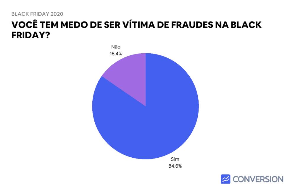 Estatística de Medo de Fraudes na Black Friday