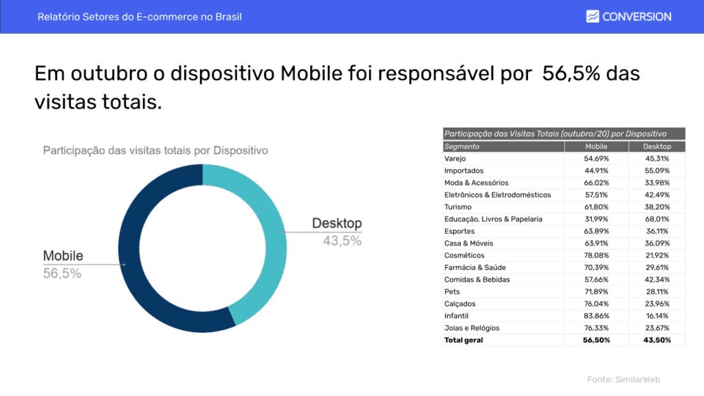 Dados de Mobile x Desktop em Outubro de 2020 (E-commerce)