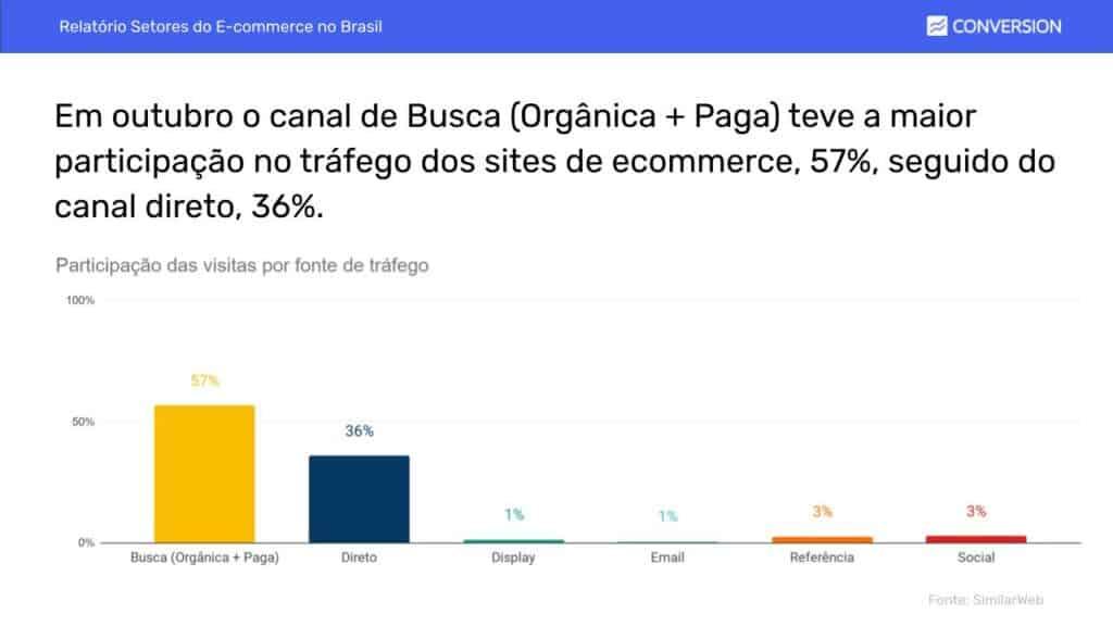 Canais de Tráfego do E-commerce em Outubro
