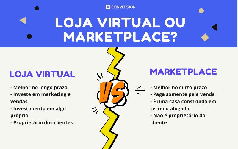 Infográfico Loja Virtual x Marketplace