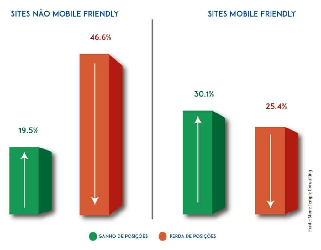 Gráfico de Sites Mobile x Não Mobile