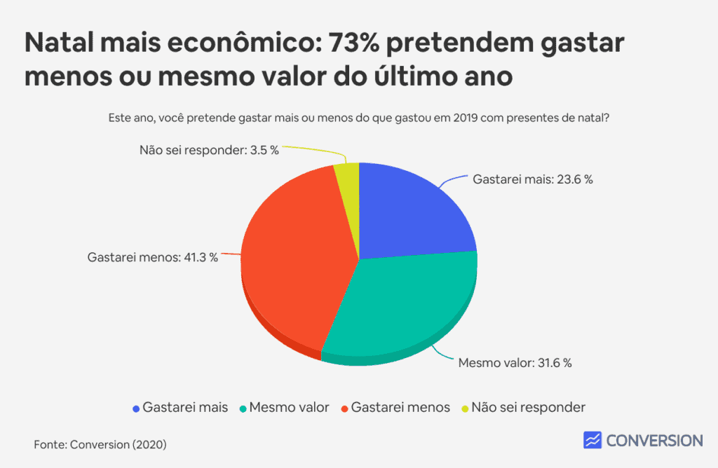 Natal mais econômico: 73% pretendem gastar menos ou mesmo valor do último ano
