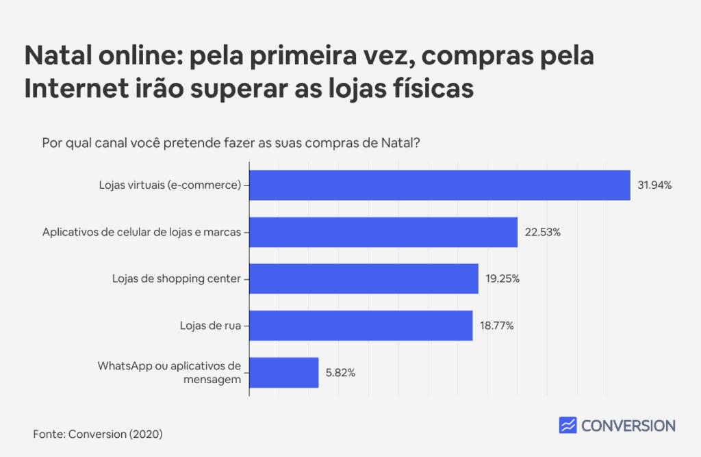 Mesmo com pandemia, 83% dos brasileiros darão presentes de natal