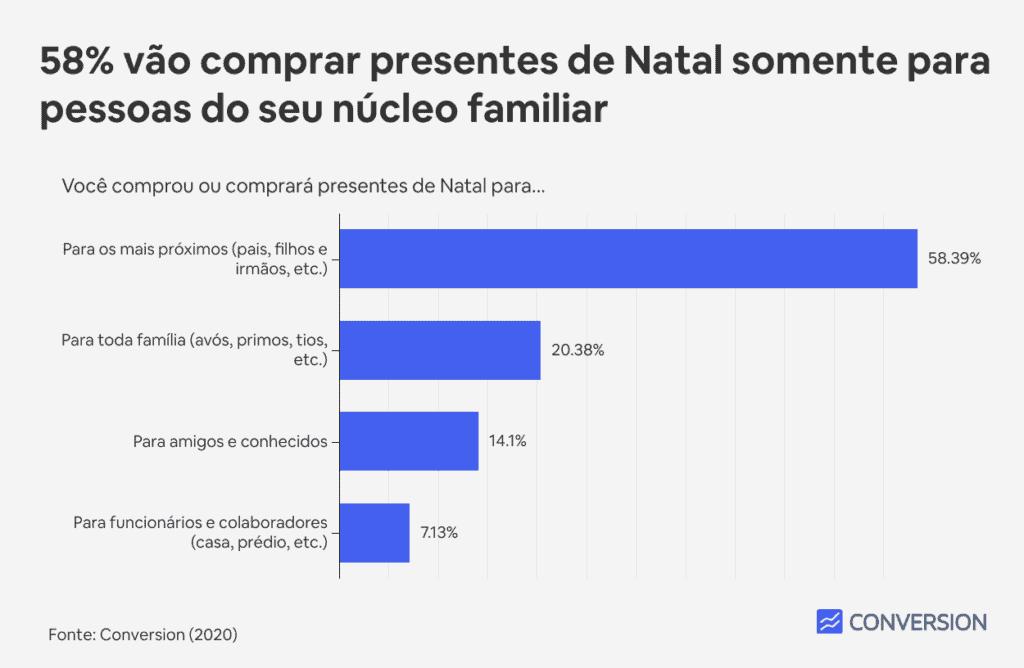 58% vão comprar presentes de Natal somente para pessoas do seu núcleo familiar