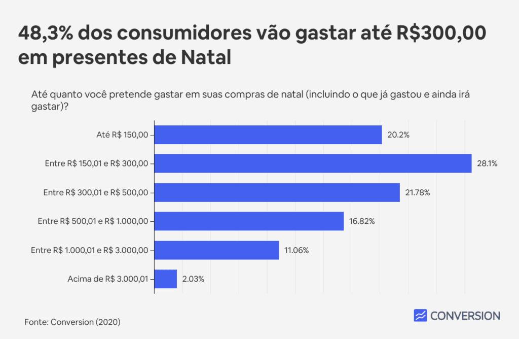 48,3% dos consumidores vão gastar até R$300,00 em presentes de Natal