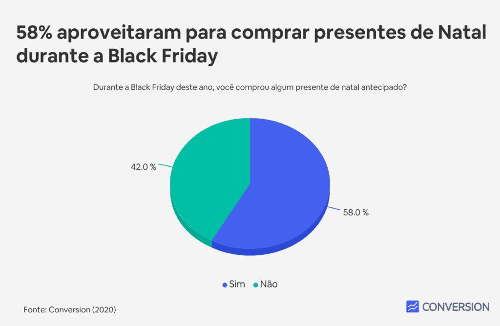 58% aproveitaram para comprar presentes de Natal durante a Black Friday