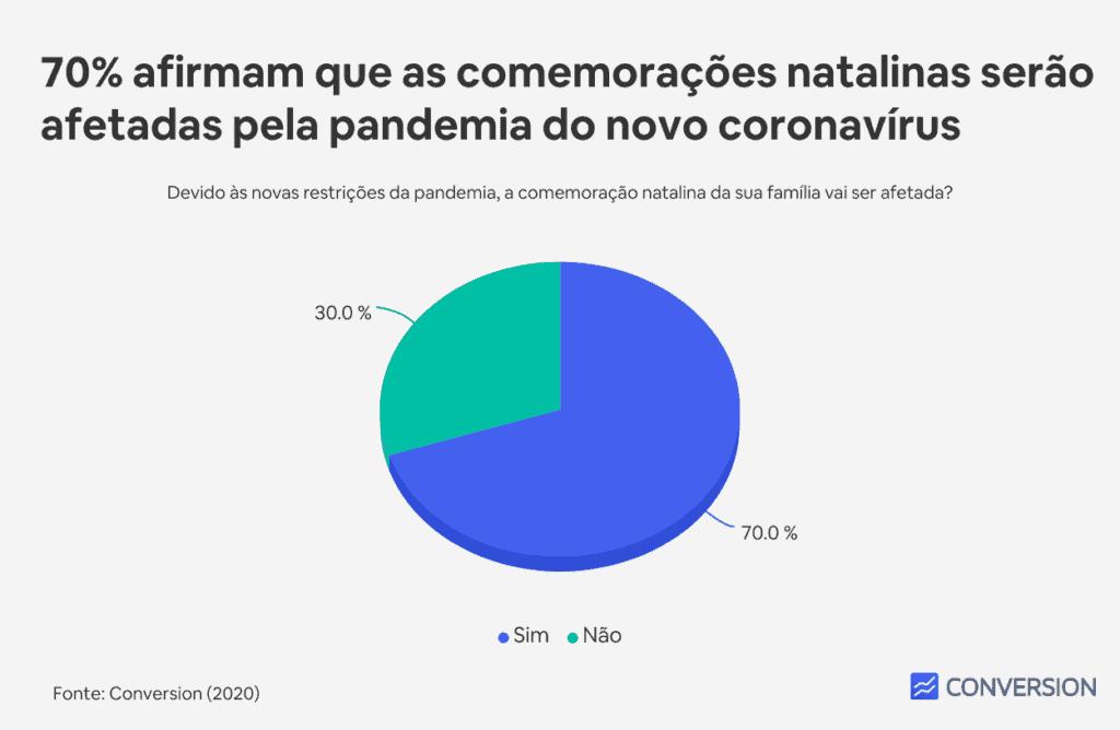 70% afirmam que as comemorações natalinas serão afetadas pela pandemia do novo coronavírus