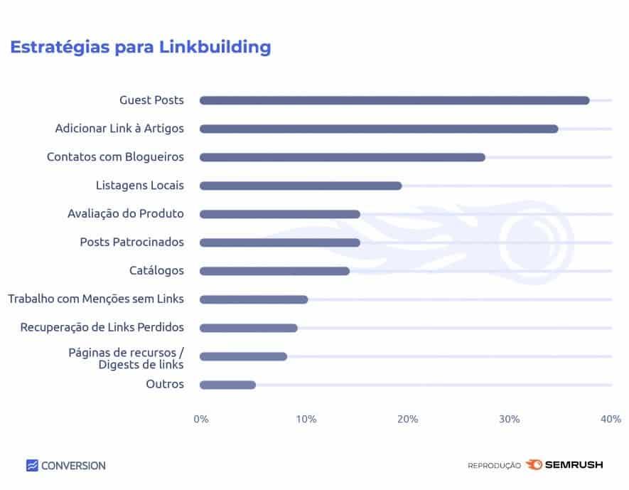 Ranking estratégias mais utilizadas para link building
