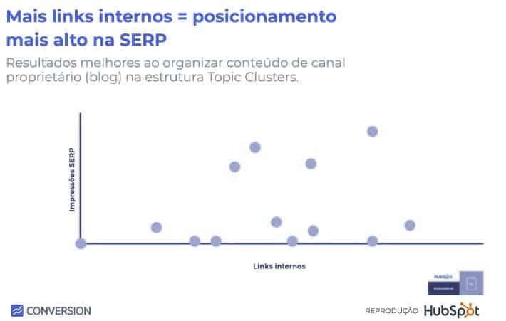 Gráfico Relação entre links internos e posicionamento na SERP