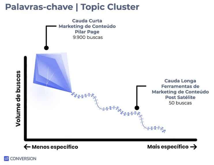 Tipos de Palavras-chave para Estratégia Topic Cluster