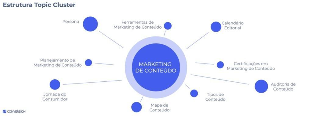 Diagrama Estrutura Topic Cluster sobre a temática Marketing de Conteúdo