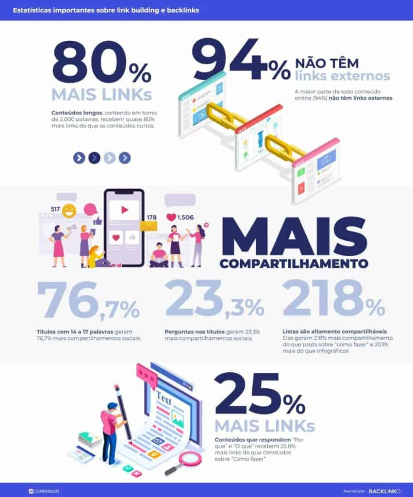 Infográfico Estatísticas importantes sobre link building e backlinks