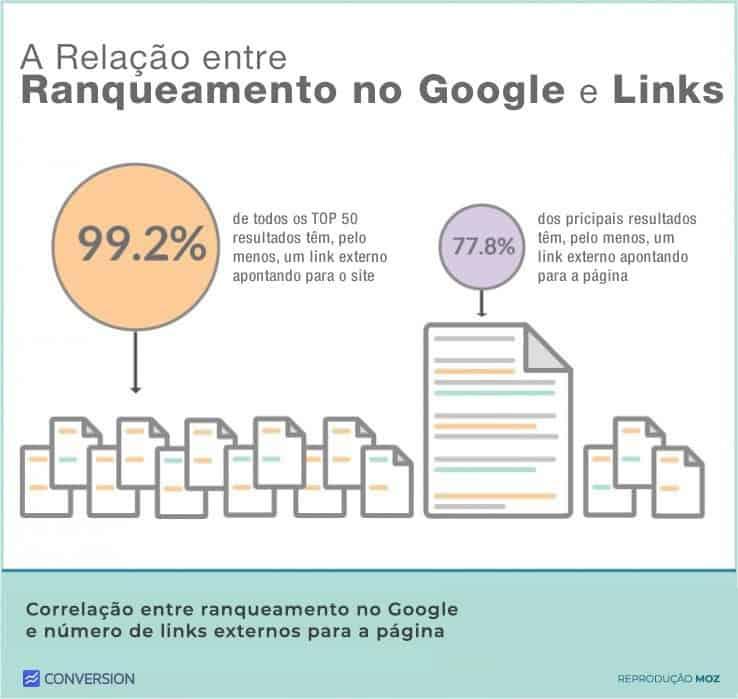 Gráfico-Linkbuilding-Relação- TOP-Resultados-no-Google-e-links