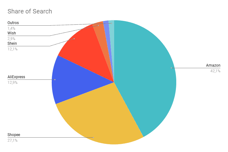 Share of Search (1)